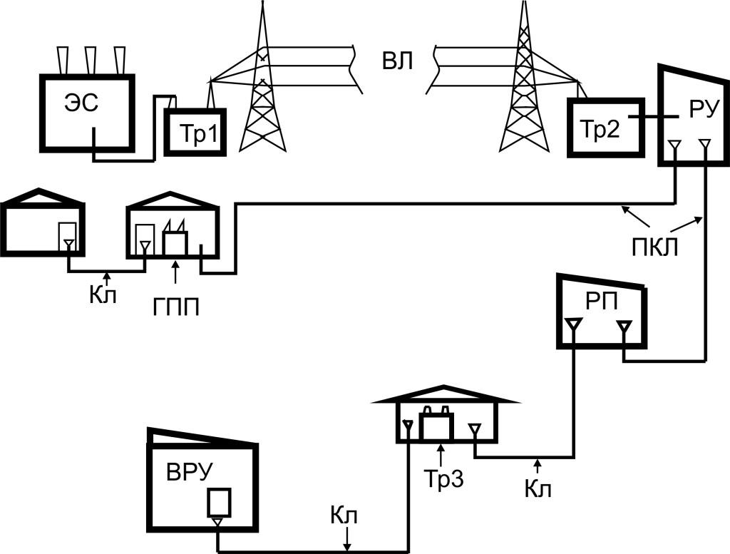 strukturnaa shema el snabjenia