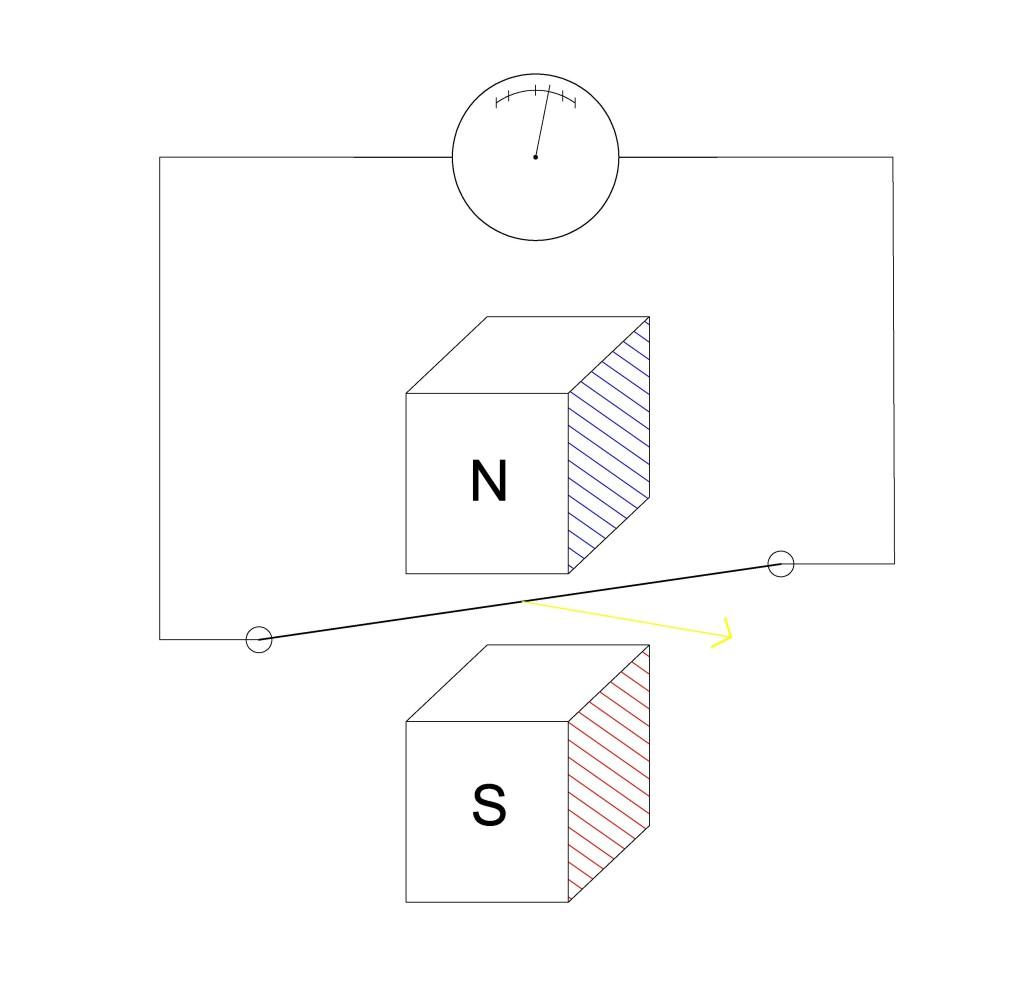 Преобразование механической энергии в электрическую.